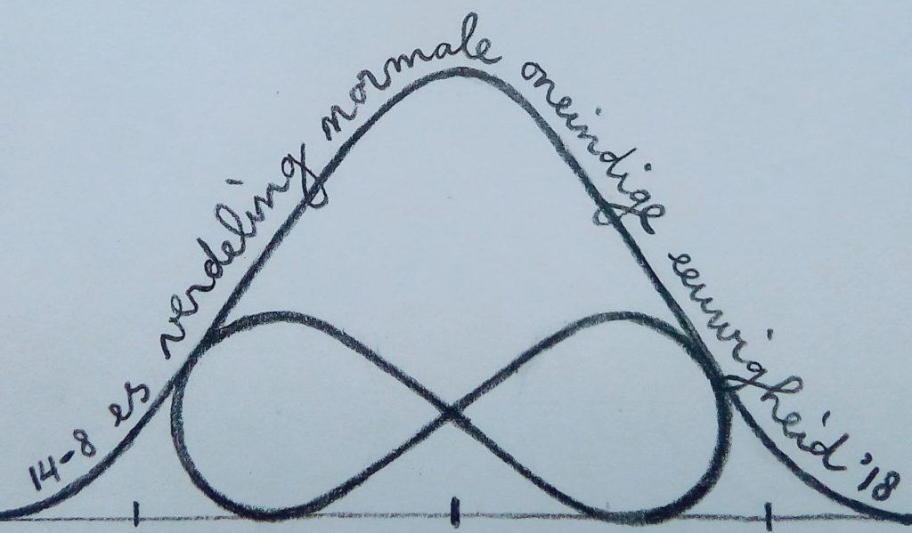 Een getekende wiskundige normale verdeling met daarin getekend een lemniscaat teken, met langs de normale verdeling de geschreven tekst 14-8 es verdeling normale oneindige eeuwigheid '18