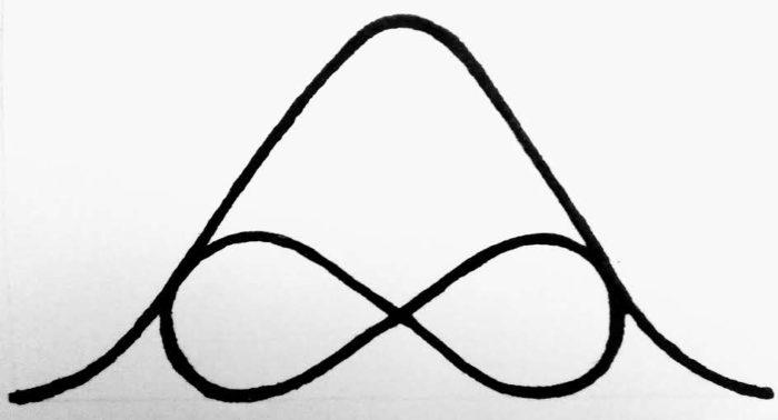 Met de hand getekende wiskundige normale verdeling met precies passend daarin een lemniscaat.